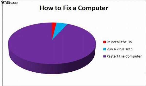 How To Fix A Computer