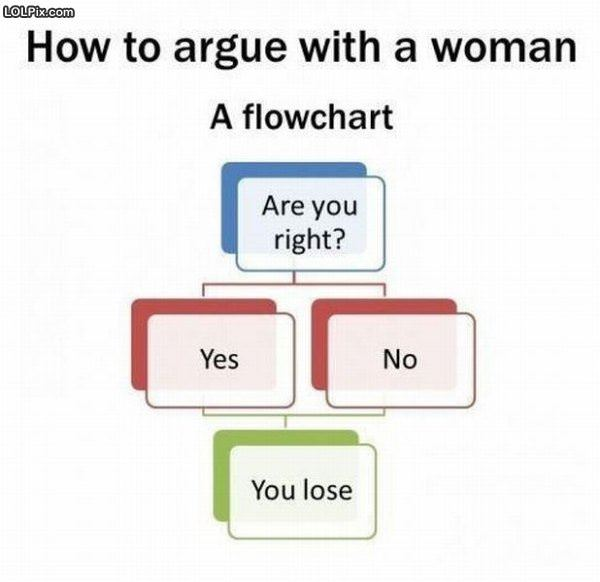 Argue With A Woman