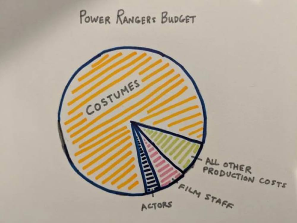 power rangers budget