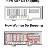 men vs women shopping